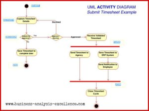 Uml activity diagram the abcs of getting started uml activity diagram ccuart Image collections