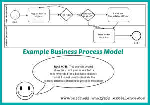 business process modeling example pdf