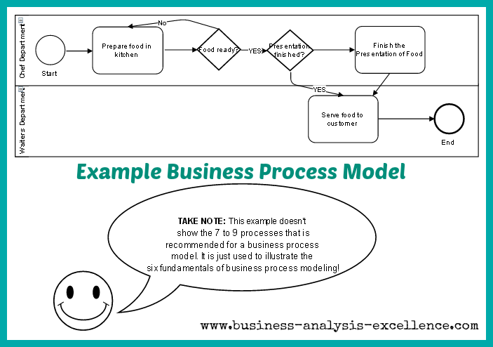 """business process modeling thesis To the graduate council: i am submitting herewith a thesis written by clayton jerrett capizzi entitled """"a business process modeling approach for evaluating a government contract closeout process""""."""